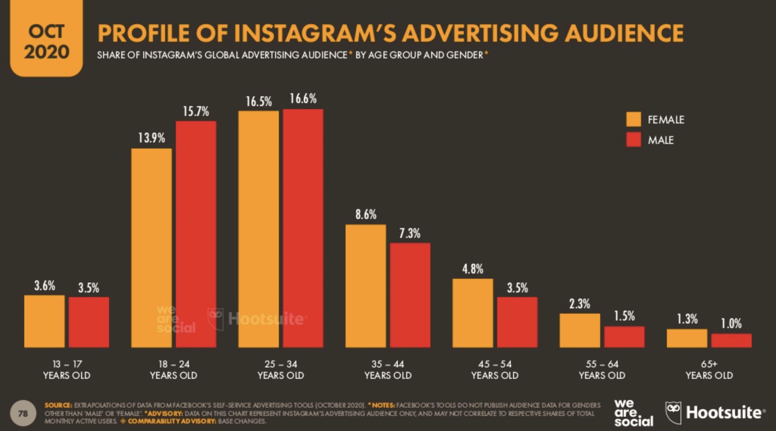 Profile of Instagram's advertising audience