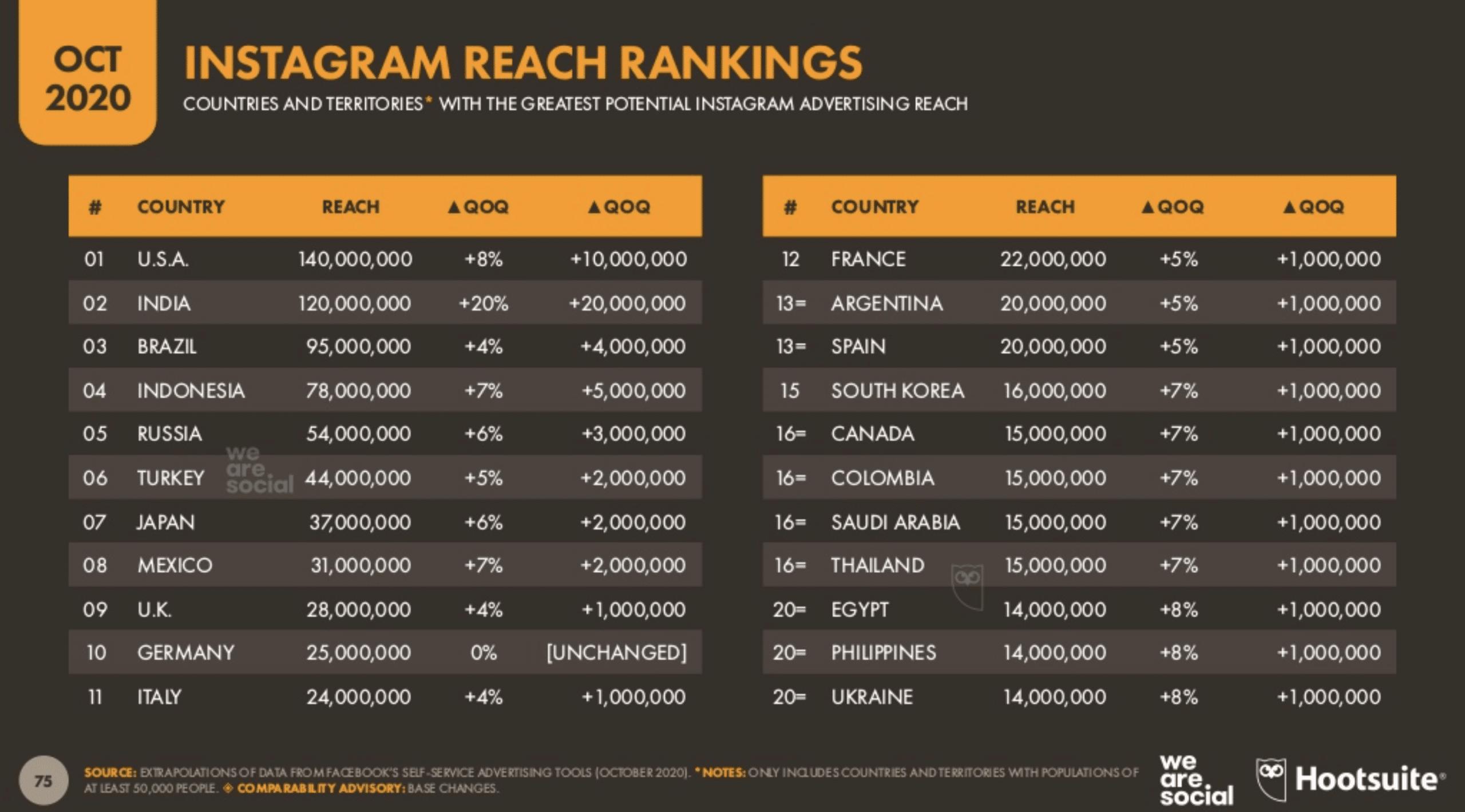 Instagram advertising reach rankings