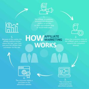 Affiliate Marketing Strategies That Work!