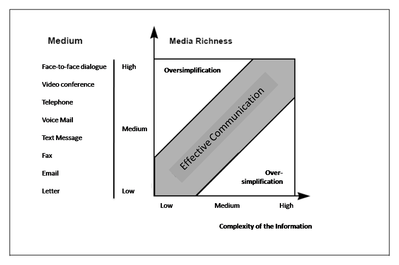 Media richness measures how well a communication medium can generate revenue