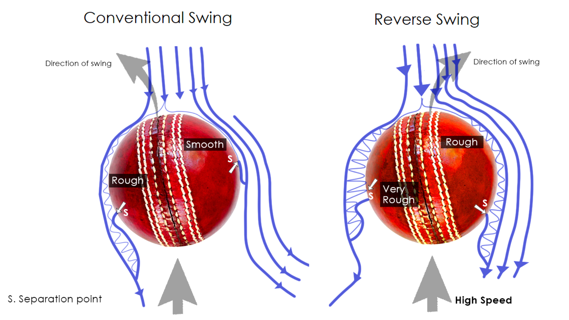 Difference Between Swing And Reverse Swing